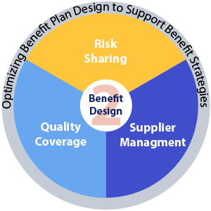 Pie chart illustrating the process of optimizing benefit plan design to support benefit strategies based on risk sharing, supplier management and quality coverage.
